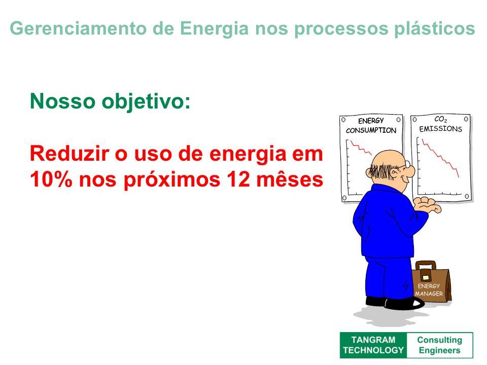 Nosso objetivo: Reduzir o uso de energia em 10% nos próximos 12 mêses Gerenciamento de Energia nos processos plásticos