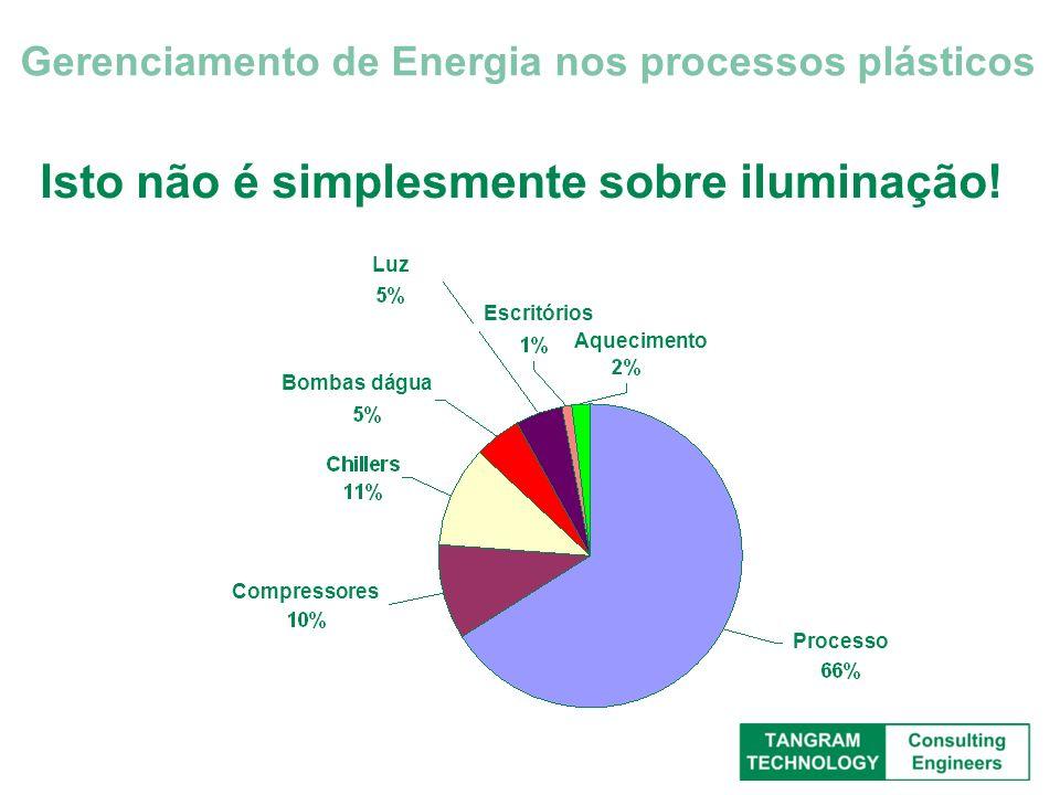 Isto não é simplesmente sobre iluminação! Gerenciamento de Energia nos processos plásticos Compressores Bombas dágua Luz Escritórios Aquecimento Proce