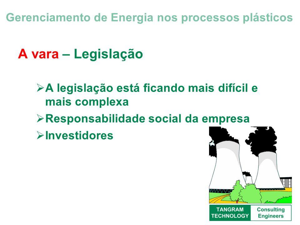 A vara – Legislação A legislação está ficando mais difícil e mais complexa Responsabilidade social da empresa Investidores Gerenciamento de Energia no
