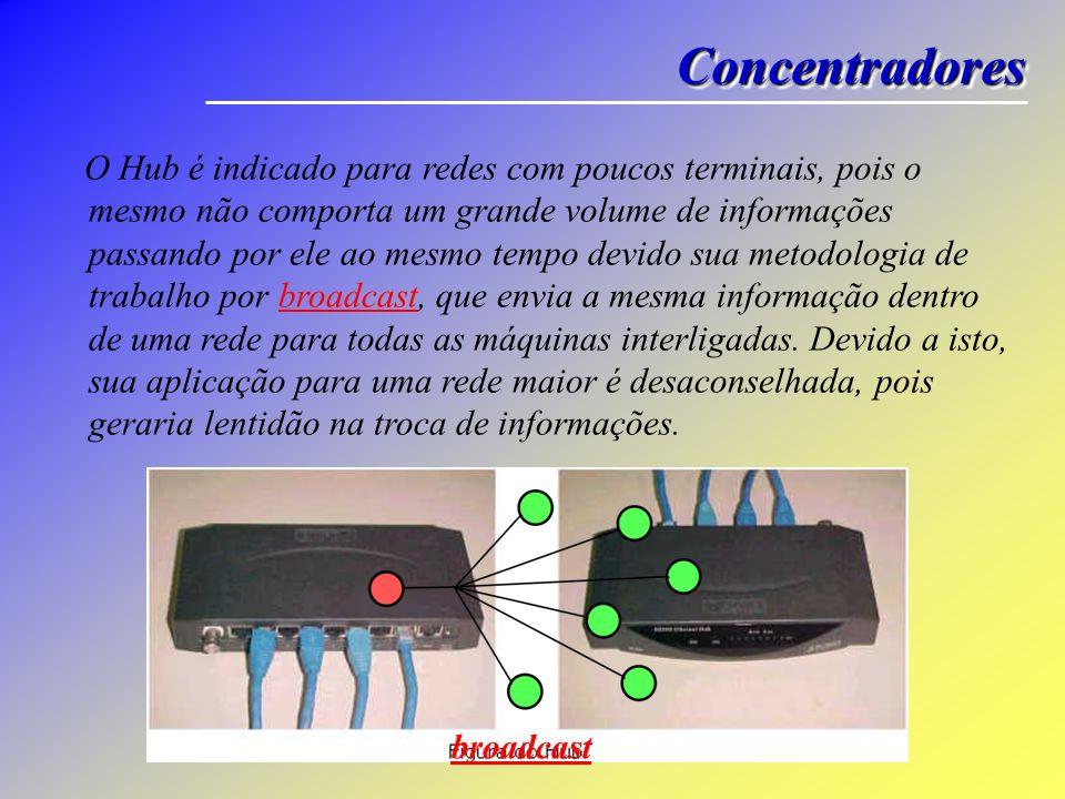 ConcentradoresConcentradores O Hub é indicado para redes com poucos terminais, pois o mesmo não comporta um grande volume de informações passando por