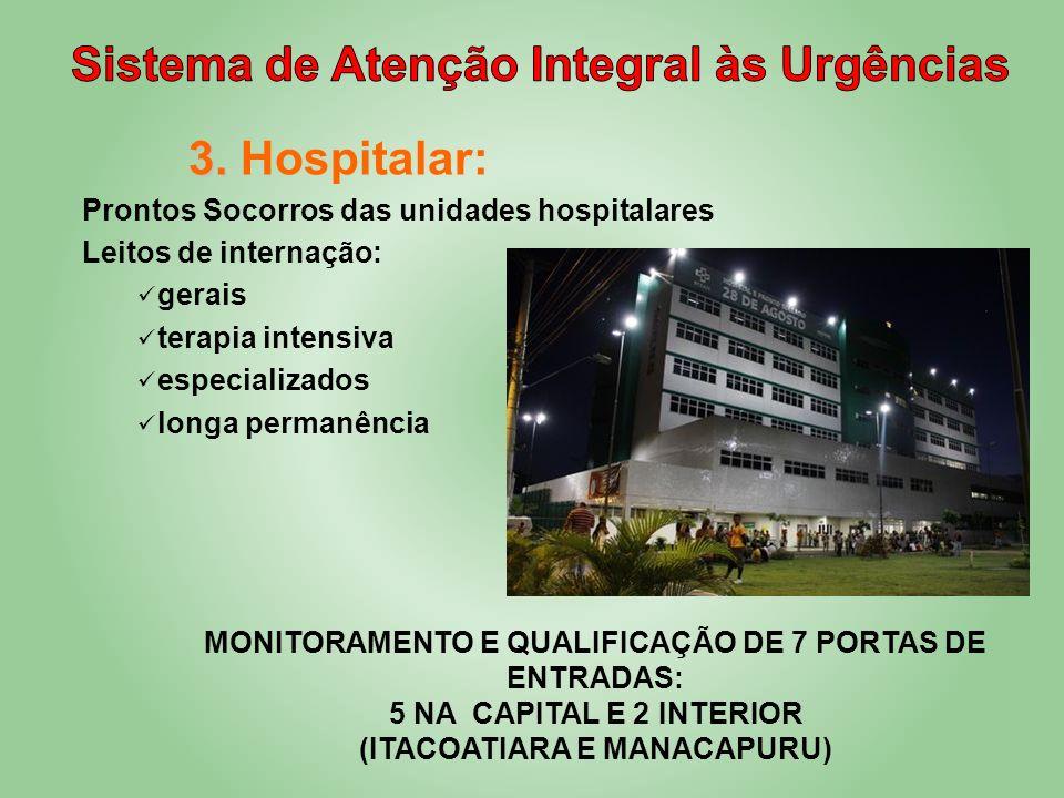 3. 3. Hospitalar: Prontos Socorros das unidades hospitalares Leitos de internação: gerais terapia intensiva especializados longa permanência MONITORAM