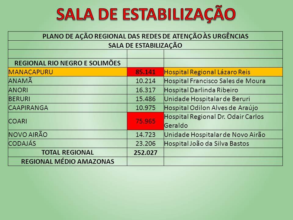 PLANO DE AÇÃO REGIONAL DAS REDES DE ATENÇÃO ÀS URGÊNCIAS SALA DE ESTABILIZAÇÃO REGIONAL RIO NEGRO E SOLIMÕES MANACAPURU85.141Hospital Regional Lázaro