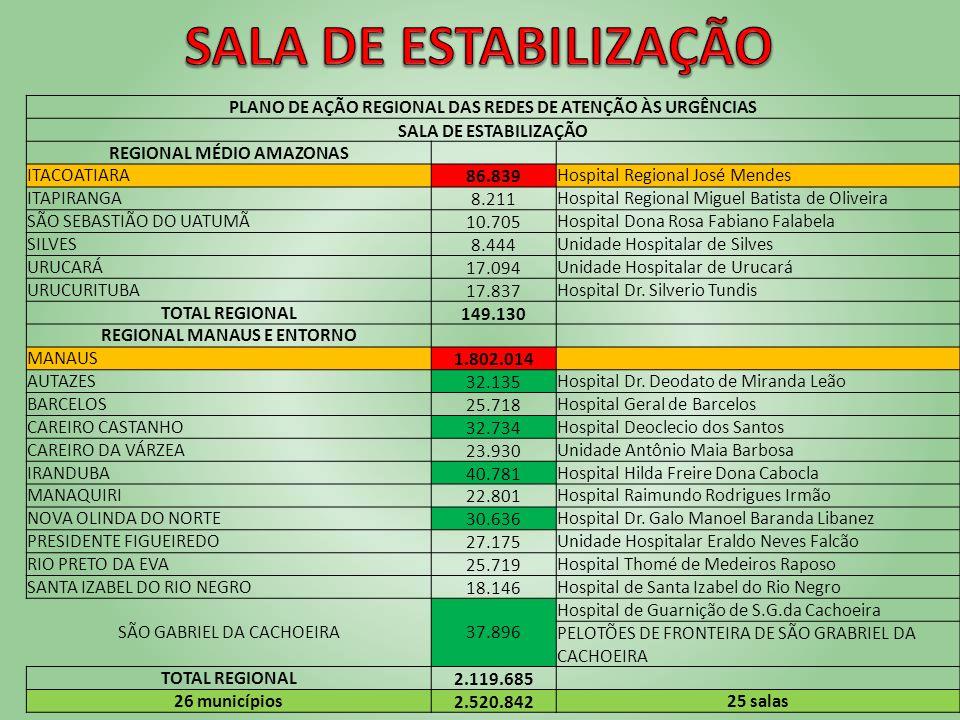 PLANO DE AÇÃO REGIONAL DAS REDES DE ATENÇÃO ÀS URGÊNCIAS SALA DE ESTABILIZAÇÃO REGIONAL MÉDIO AMAZONAS ITACOATIARA86.839Hospital Regional José Mendes