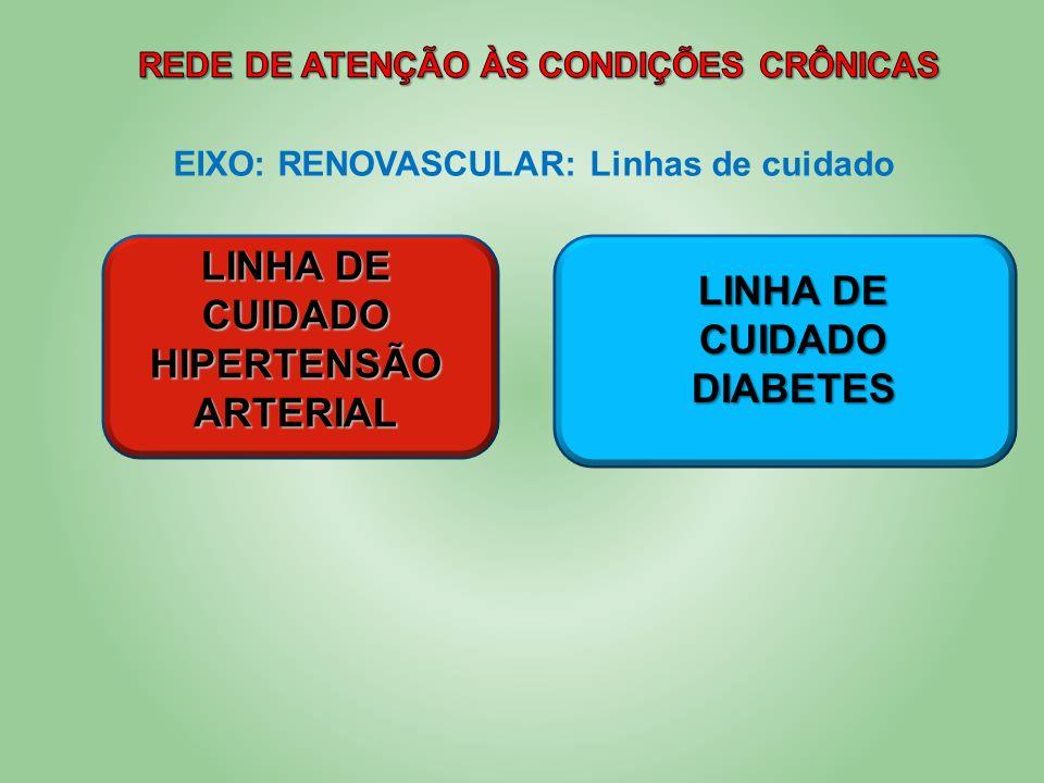 EIXO: RENOVASCULAR: Linhas de cuidado LINHA DE CUIDADO HIPERTENSÃO ARTERIAL LINHA DE CUIDADO DIABETES