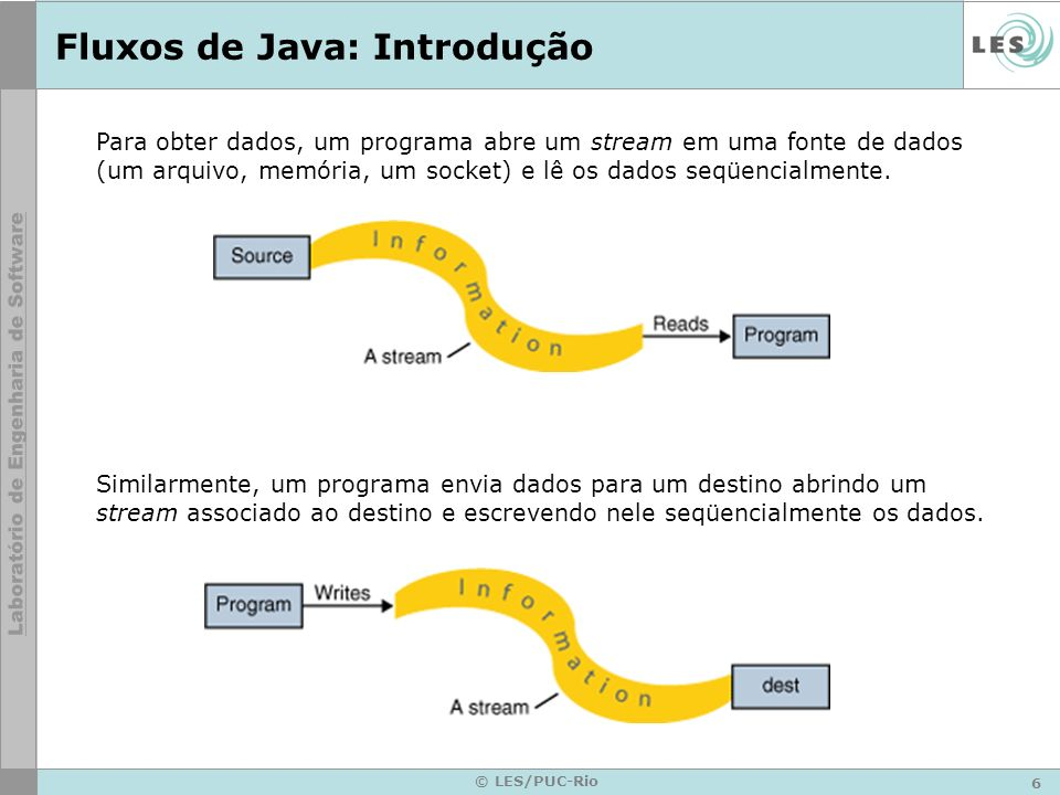 6 © LES/PUC-Rio Fluxos de Java: Introdução Para obter dados, um programa abre um stream em uma fonte de dados (um arquivo, memória, um socket) e lê os