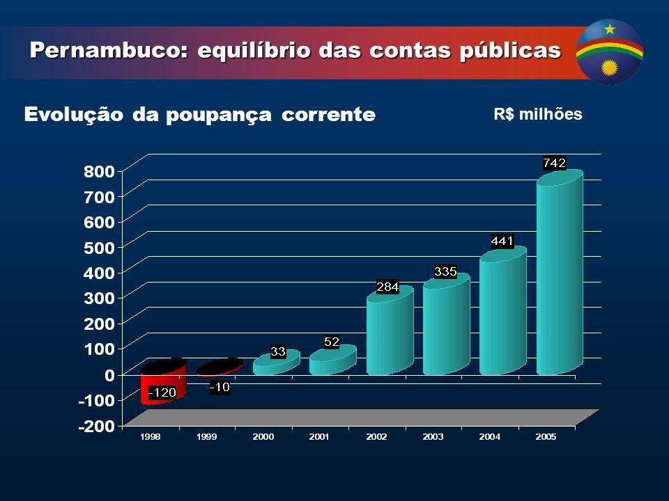 Evolução da poupança corrente R$ milhões Pernambuco: equilíbrio das contas públicas