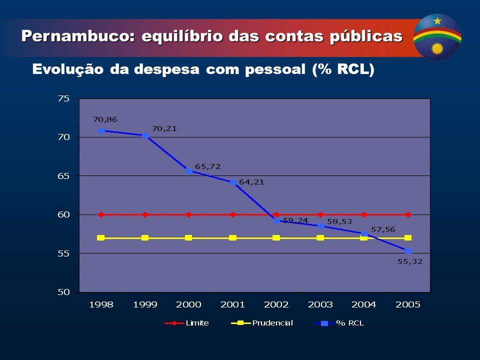 Evolução da despesa com pessoal (% RCL) Pernambuco: equilíbrio das contas públicas