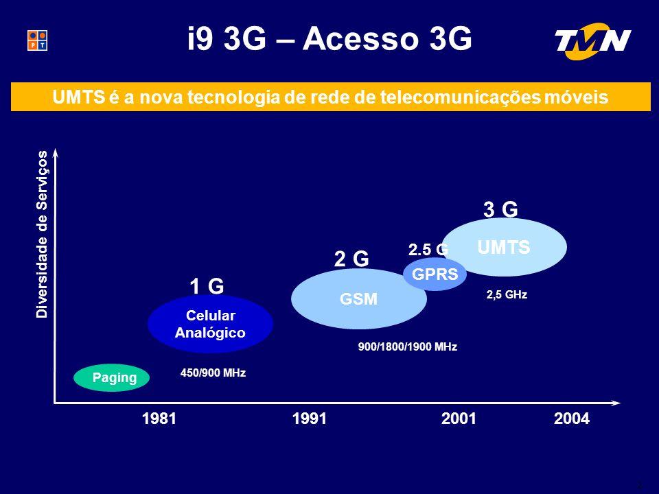 2 i9 3G – Acesso 3G Diversidade de Serviços Paging 1 G Celular Analógico GSM UMTS 2,5 GHz 200119911981 450/900 MHz 900/1800/1900 MHz 2 G 3 G GPRS 2.5 G 2004 UMTS é a nova tecnologia de rede de telecomunicações móveis