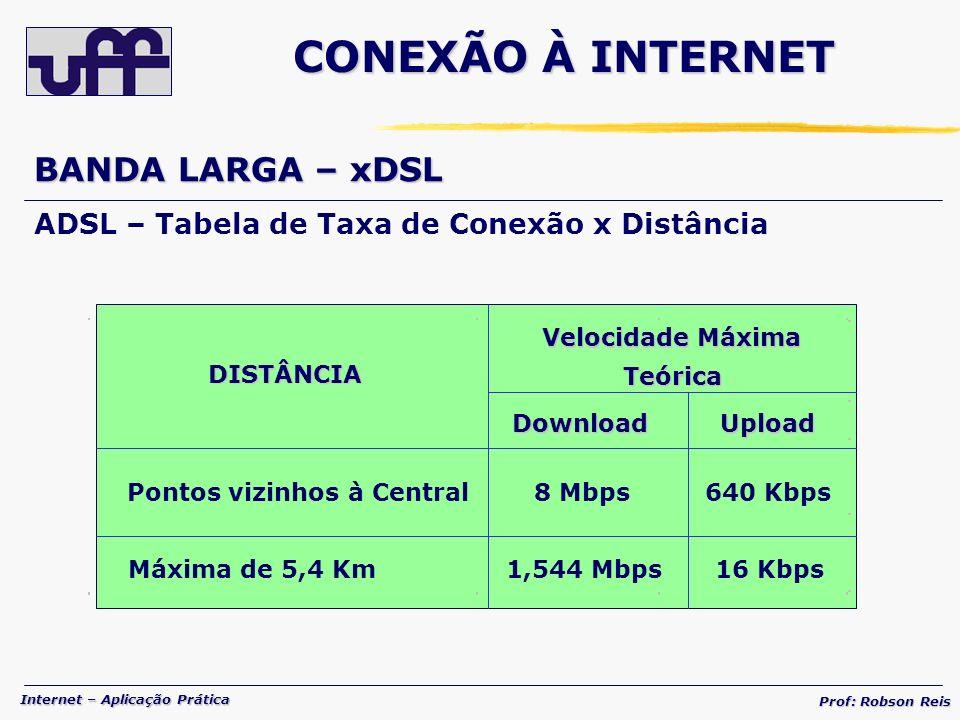 Internet – Aplicação Prática Prof: Robson Reis BANDA LARGA – xDSL ADSL – Tabela de Taxa de Conexão x Distância DISTÂNCIA DownloadUpload Pontos vizinhos à Central8 Mbps640 Kbps Máxima de 5,4 Km1,544 Mbps16 Kbps Velocidade Máxima Teórica CONEXÃO À INTERNET