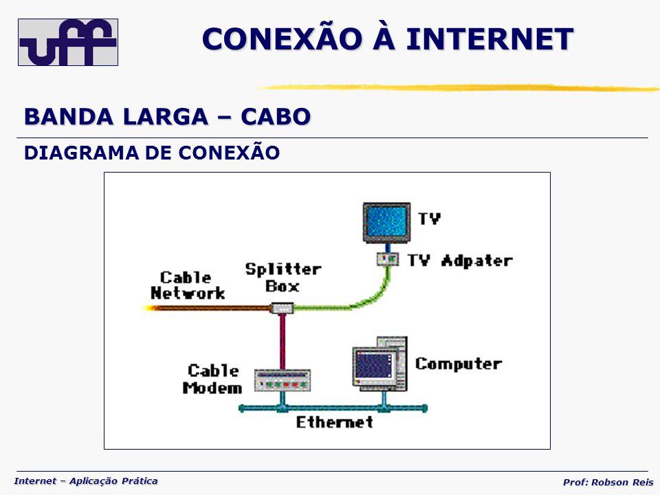 Internet – Aplicação Prática Prof: Robson Reis BANDA LARGA – CABO DIAGRAMA DE CONEXÃO CONEXÃO À INTERNET