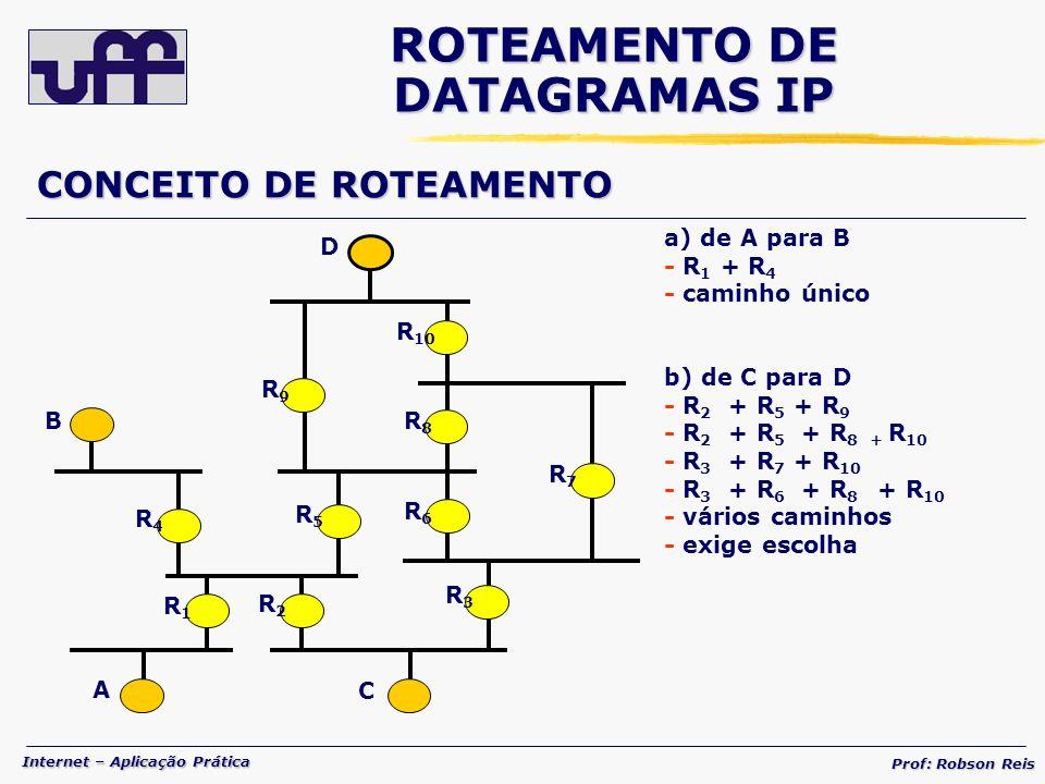 Internet – Aplicação Prática Prof: Robson Reis CONCEITO DE ROTEAMENTO R 6 R 8 B A C D R 10 R 9 R 5 R 7 R 2 R 1 R 4 R 3 a) de A para B - R 1 + R 4 - caminho único b) de C para D - R 2 + R 5 + R 9 - R 2 + R 5 + R 8 + R 10 - R 3 + R 7 + R 10 - R 3 + R 6 + R 8 + R 10 - vários caminhos - exige escolha ROTEAMENTO DE DATAGRAMAS IP