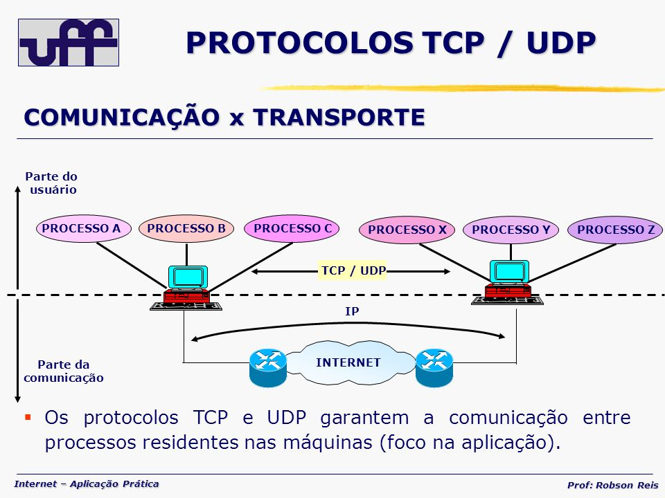 Internet – Aplicação Prática Prof: Robson Reis PROTOCOLOS TCP / UDP COMUNICAÇÃO x TRANSPORTE Os protocolos TCP e UDP garantem a comunicação entre processos residentes nas máquinas (foco na aplicação).