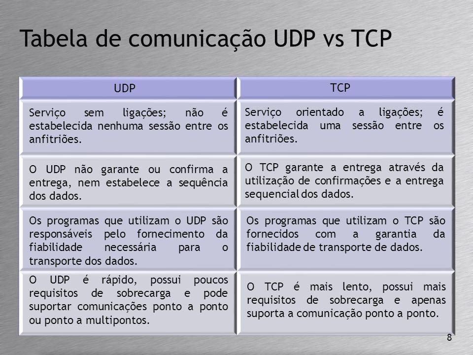 Tabela de comunicação UDP vs TCP Serviço sem ligações; não é estabelecida nenhuma sessão entre os anfitriões. Serviço orientado a ligações; é estabele