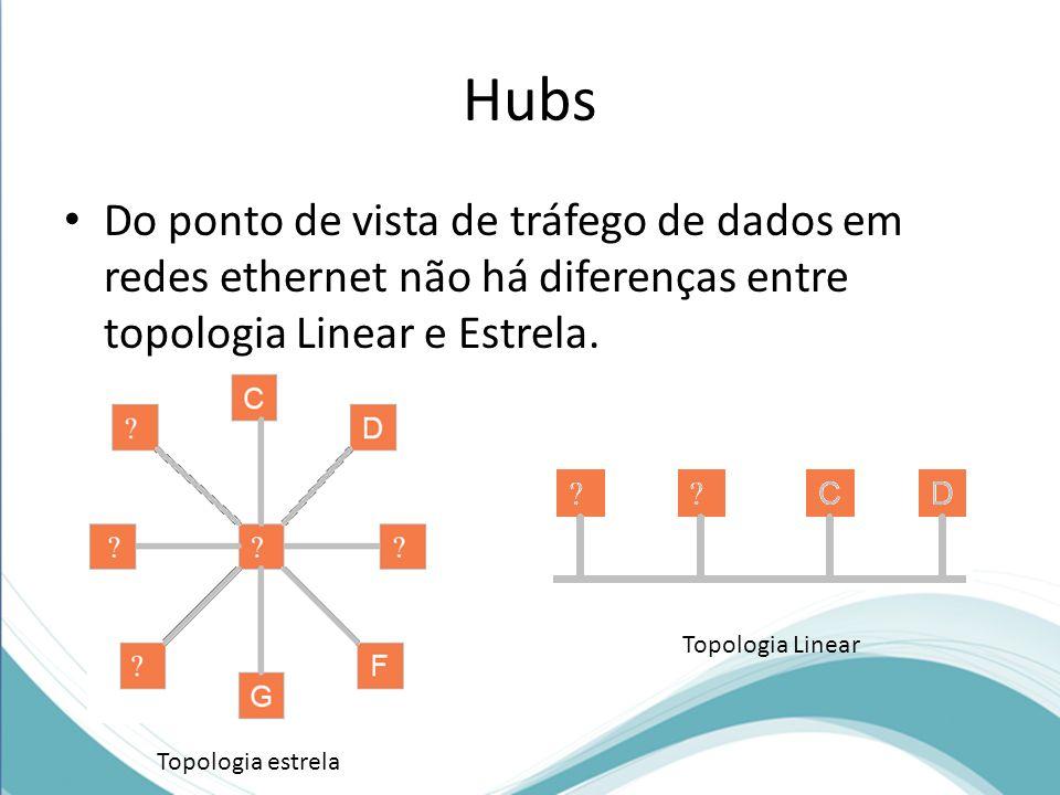 Hubs Do ponto de vista de tráfego de dados em redes ethernet não há diferenças entre topologia Linear e Estrela. Topologia estrela Topologia Linear