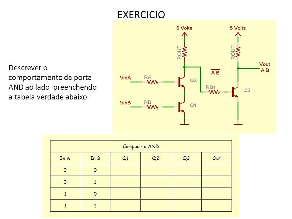 PORTAS DERIVADAS DAS BÁSICAS 1 - Porta NAND com duas entradas 2 – Porta NOR com duas entradas