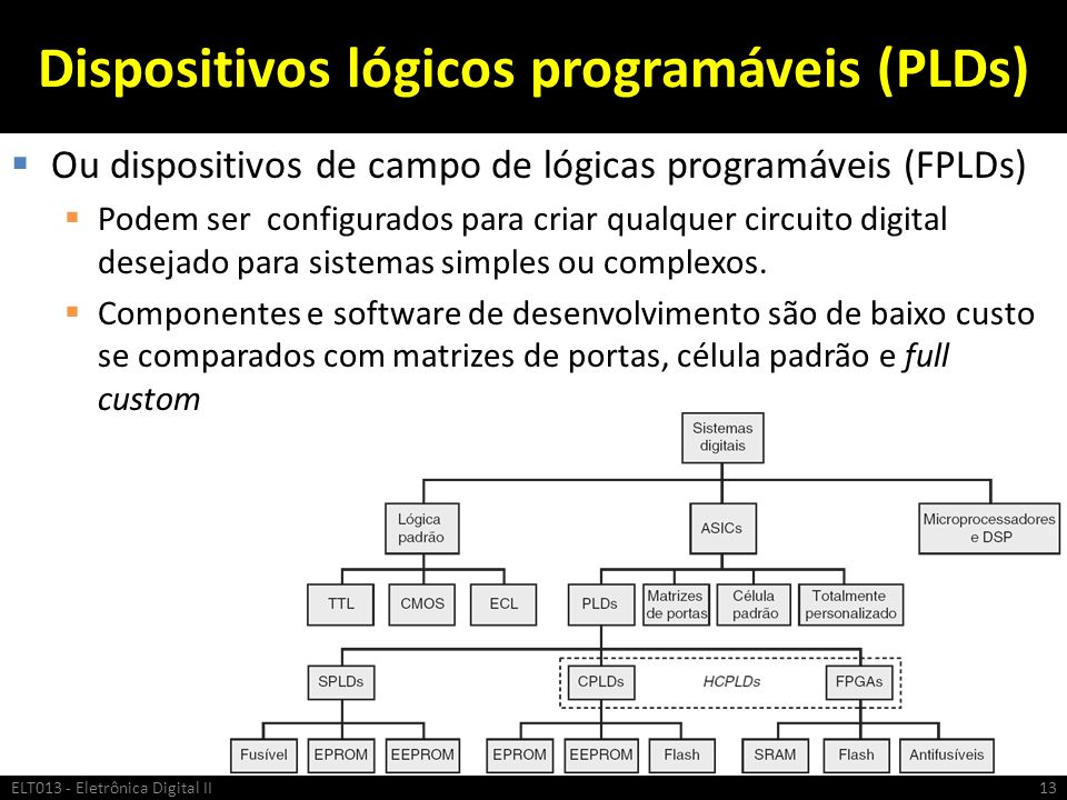 Dispositivos lógicos programáveis (PLDs) Ou dispositivos de campo de lógicas programáveis (FPLDs) Podem ser configurados para criar qualquer circuito
