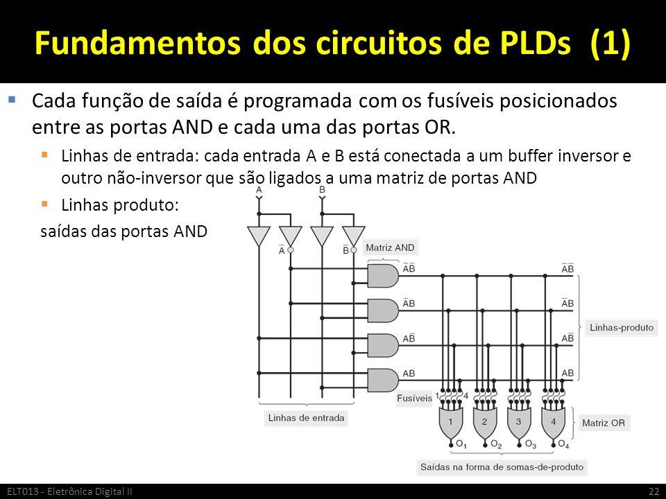 Fundamentos dos circuitos de PLDs (1) Cada função de saída é programada com os fusíveis posicionados entre as portas AND e cada uma das portas OR. Lin