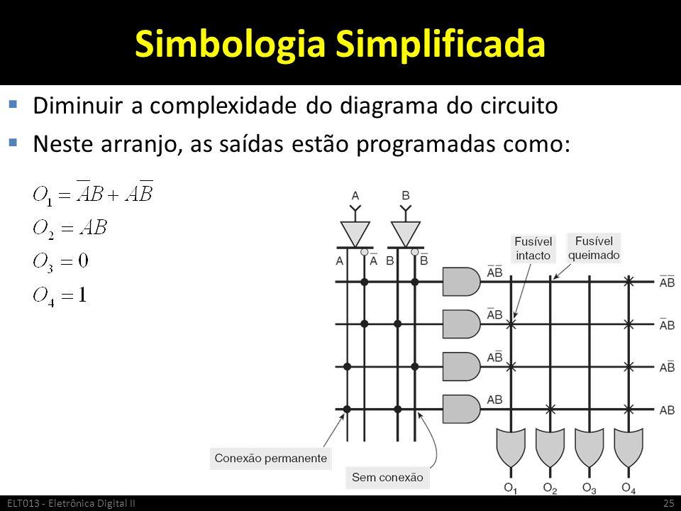 Simbologia Simplificada Diminuir a complexidade do diagrama do circuito Neste arranjo, as saídas estão programadas como: ELT013 - Eletrônica Digital I