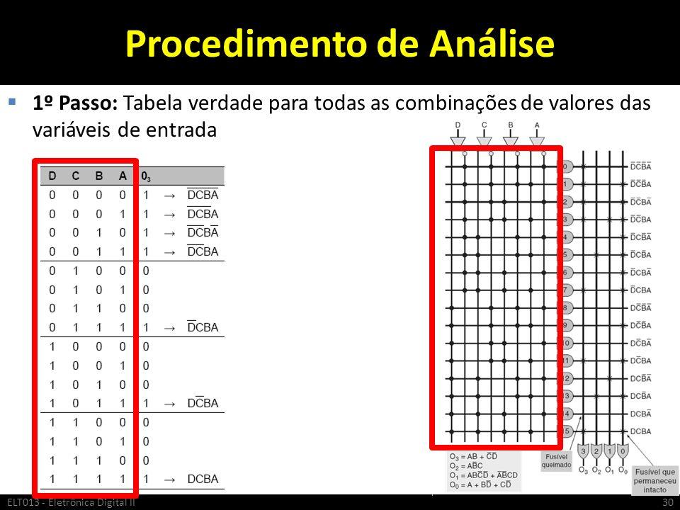 Procedimento de Análise 1º Passo: Tabela verdade para todas as combinações de valores das variáveis de entrada ELT013 - Eletrônica Digital II30