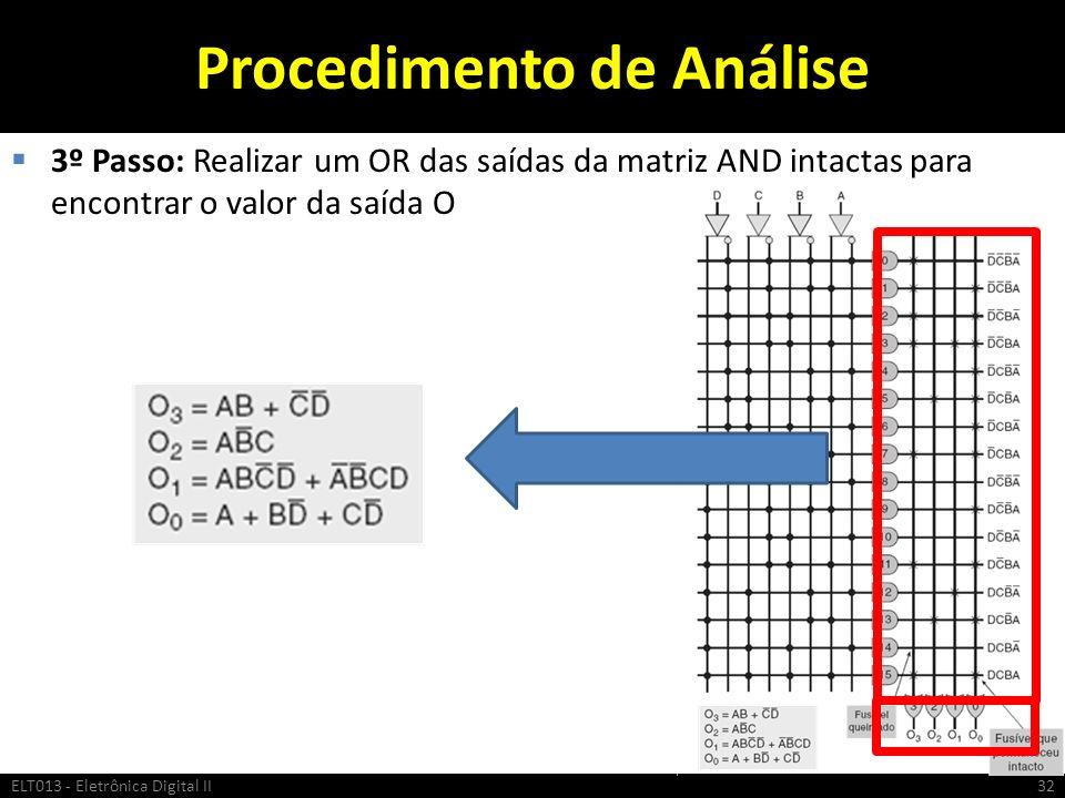 Procedimento de Análise 3º Passo: Realizar um OR das saídas da matriz AND intactas para encontrar o valor da saída O ELT013 - Eletrônica Digital II32