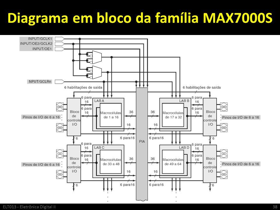 Diagrama em bloco da família MAX7000S ELT013 - Eletrônica Digital II38