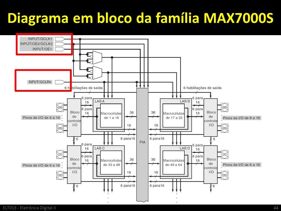 Diagrama em bloco da família MAX7000S ELT013 - Eletrônica Digital II44