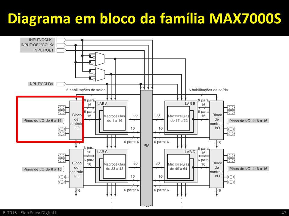 Diagrama em bloco da família MAX7000S ELT013 - Eletrônica Digital II47