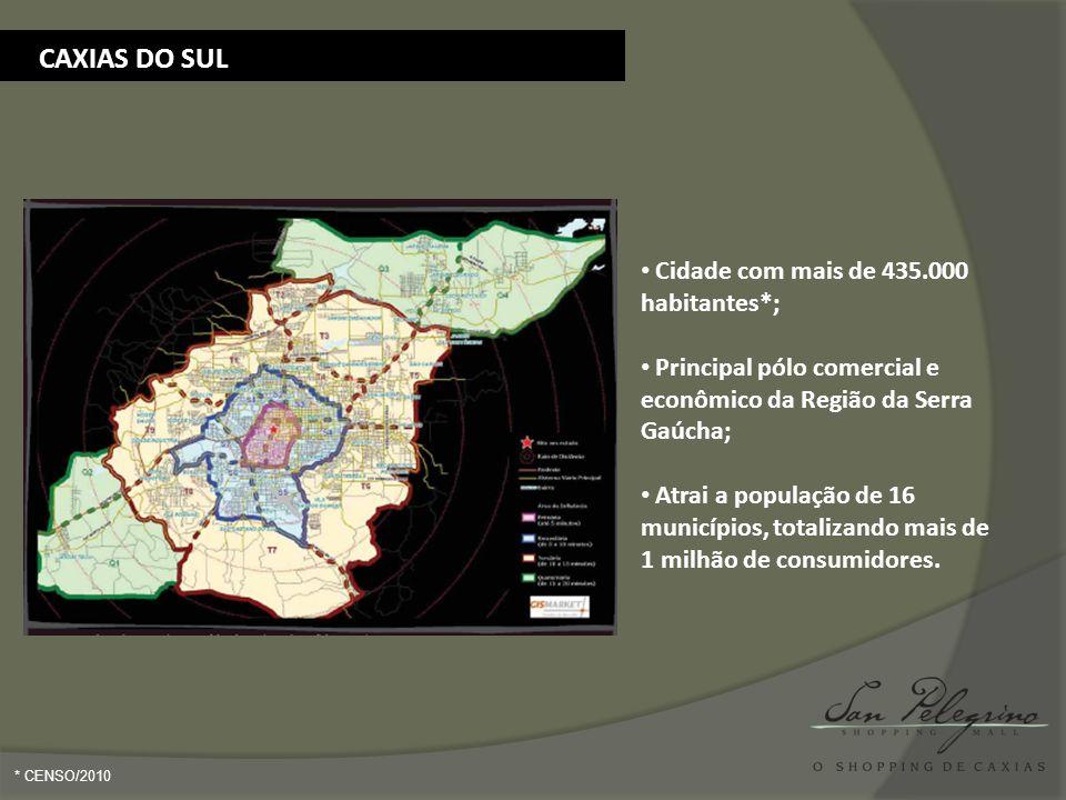 Cidade com mais de 435.000 habitantes*; Principal pólo comercial e econômico da Região da Serra Gaúcha; Atrai a população de 16 municípios, totalizand