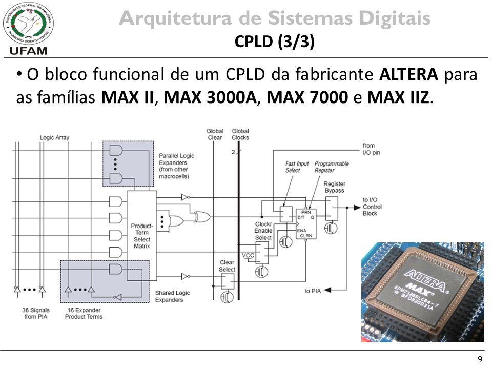 9 O bloco funcional de um CPLD da fabricante ALTERA para as famílias MAX II, MAX 3000A, MAX 7000 e MAX IIZ. Arquitetura de Sistemas Digitais CPLD (3/3