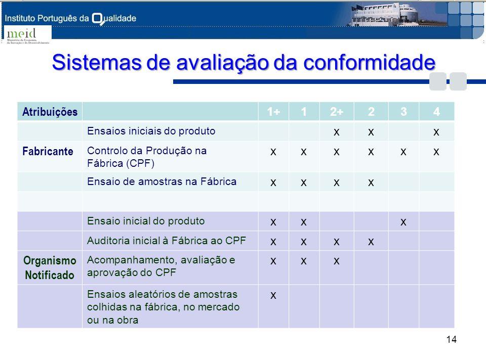 Sistemas de avaliação da conformidade Atribuições 1+12+234 Ensaios iniciais do produto xxx Fabricante Controlo da Produção na Fábrica (CPF) xxxxxx Ens