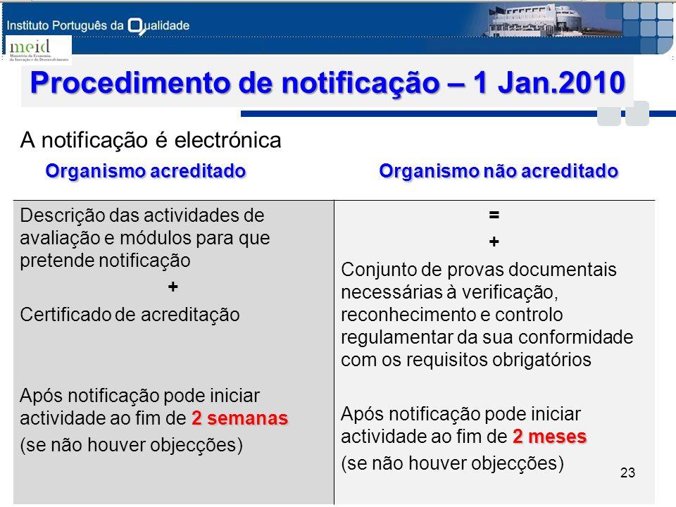 Procedimento de notificação – 1 Jan.2010 A notificação é electrónica Organismo acreditadoOrganismo não acreditado Organismo acreditado Organismo não a