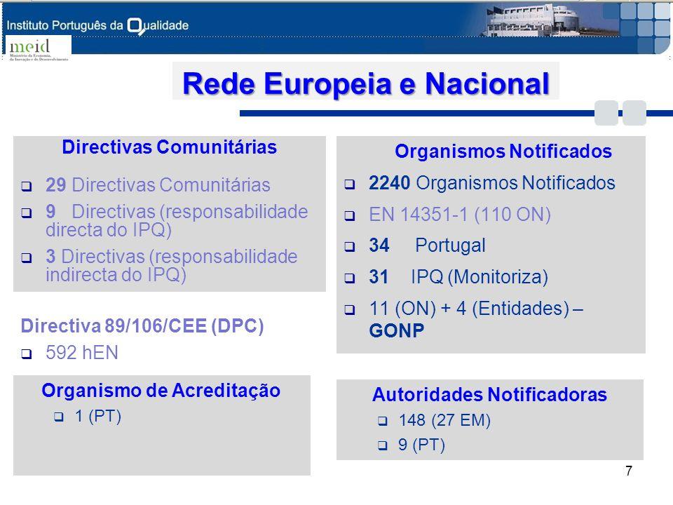 Rede Europeia e Nacional Directivas Comunitárias 29 Directivas Comunitárias 9 Directivas (responsabilidade directa do IPQ) 3 Directivas (responsabilid