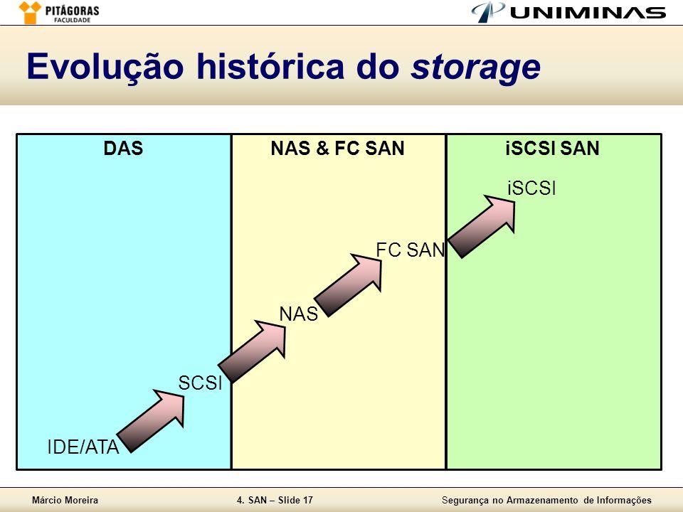 Márcio Moreira4. SAN – Slide 17Segurança no Armazenamento de Informações iSCSI SANNAS & FC SANDAS Evolução histórica do storage IDE/ATA SCSI iSCSI NAS