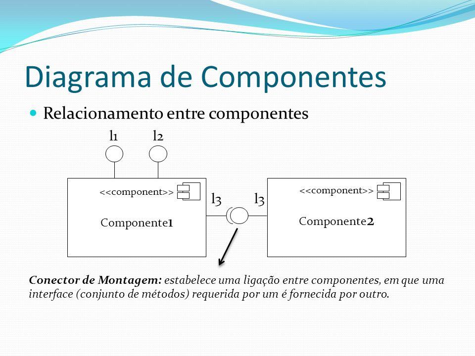 Diagrama de Componentes Relacionamento entre componentes l1 l2 l3 l3 Conector de Montagem: estabelece uma ligação entre componentes, em que uma interf