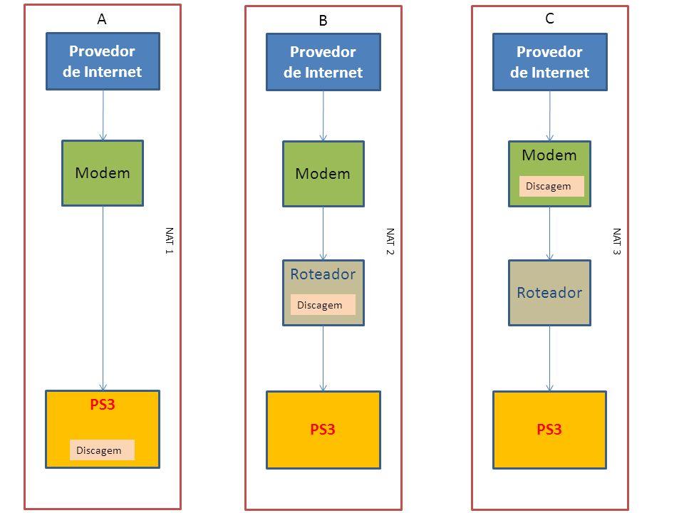 Provedor de Internet PS3 NAT 2 Modem Roteador Provedor de Internet PS3 NAT 3 Modem Roteador Provedor de Internet PS3 NAT 1 Modem Discagem A B C