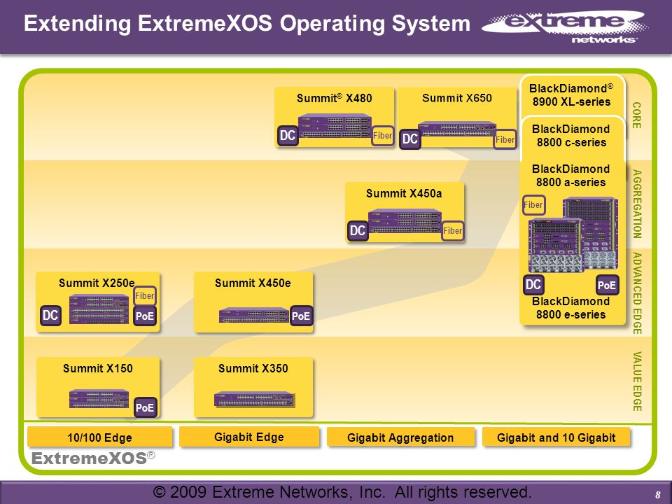 Extending ExtremeXOS Operating System 8 CORE VALUE EDGE Gigabit Edge Gigabit Aggregation 10/100 Edge Summit X250e Summit X450a Summit X450e Summit X15