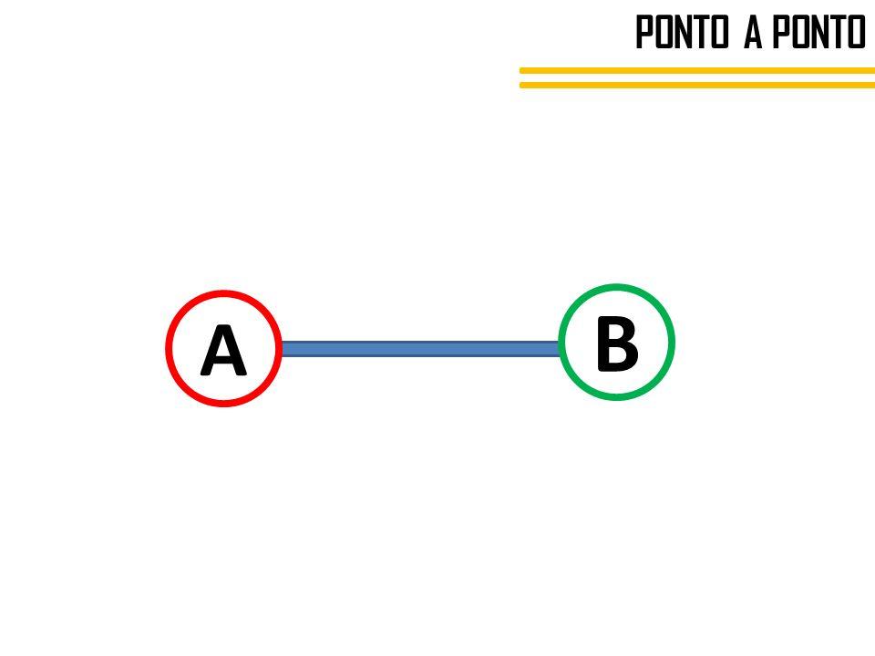 PONTO A PONTO A B
