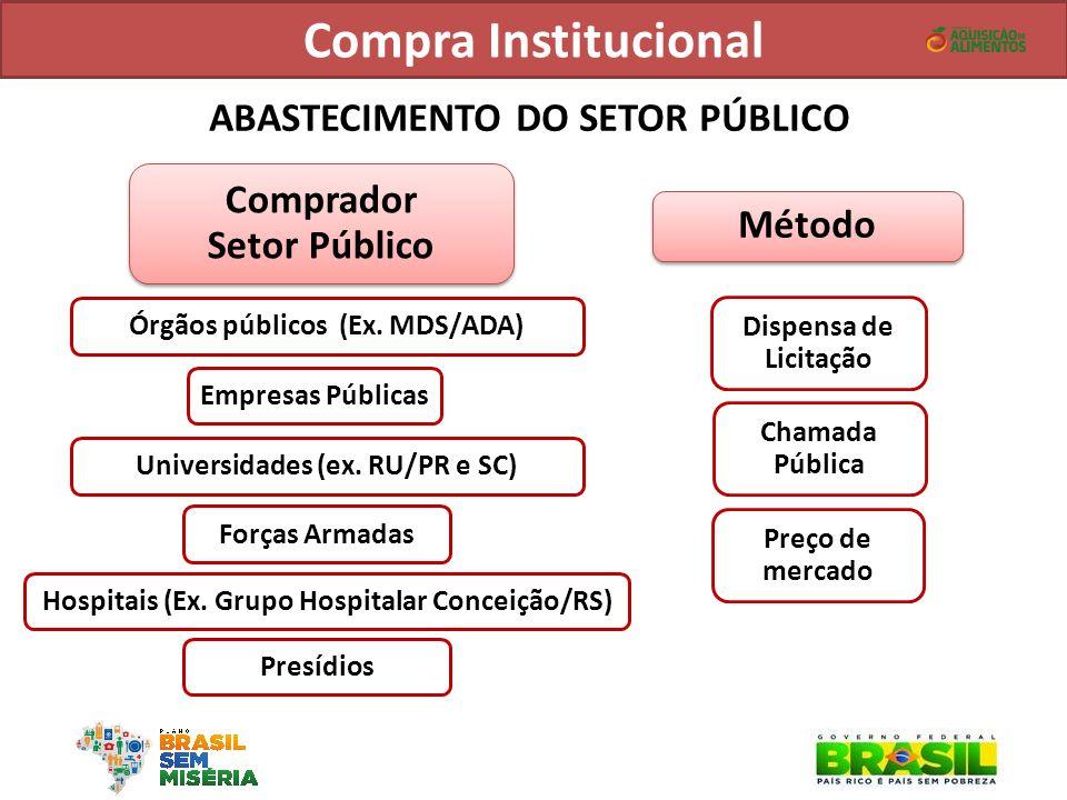 Universidades (ex. RU/PR e SC) Comprador Setor Público Comprador Setor Público ABASTECIMENTO DO SETOR PÚBLICO Método Forças Armadas Hospitais (Ex. Gru