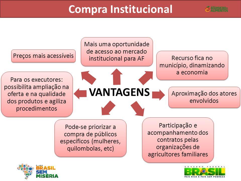 VANTAGENS Mais uma oportunidade de acesso ao mercado institucional para AF Recurso fica no município, dinamizando a economia Aproximação dos atores en