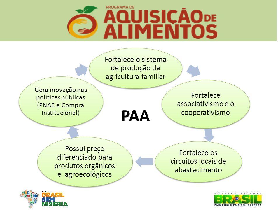 Fortalece o sistema de produção da agricultura familiar Fortalece associativismo e o cooperativismo Fortalece os circuitos locais de abastecimento Pos