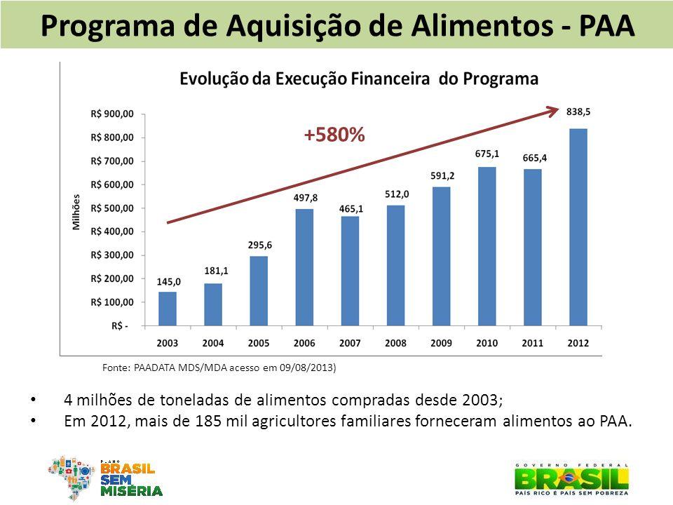 +580% Programa de Aquisição de Alimentos - PAA 4 milhões de toneladas de alimentos compradas desde 2003; Em 2012, mais de 185 mil agricultores familia
