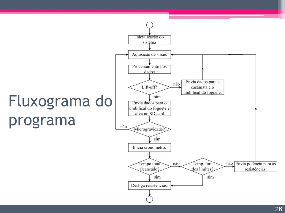 Fluxograma do programa 26