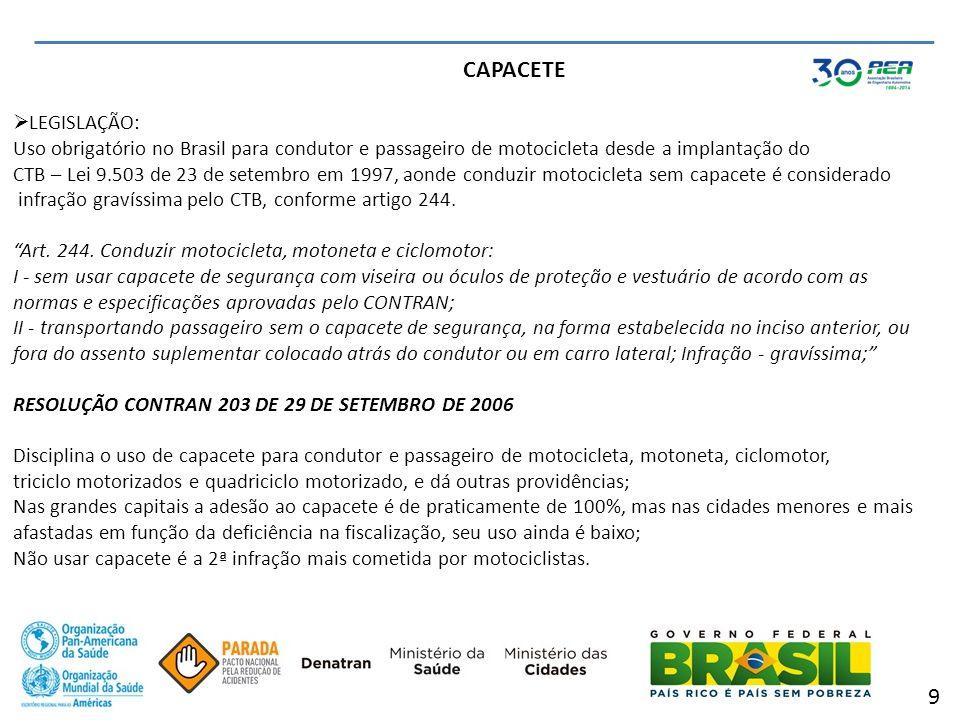 CAPACETE LEGISLAÇÃO: Uso obrigatório no Brasil para condutor e passageiro de motocicleta desde a implantação do CTB – Lei 9.503 de 23 de setembro em 1