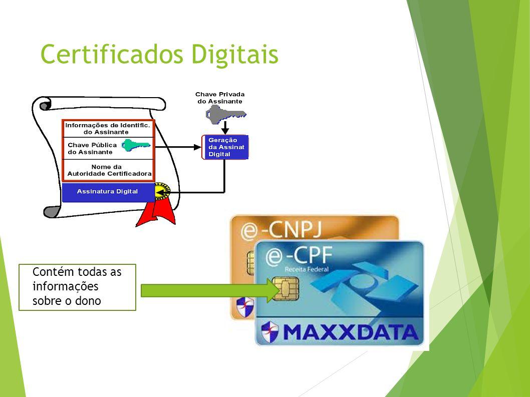 Certificados Digitais Contém todas as informações sobre o dono