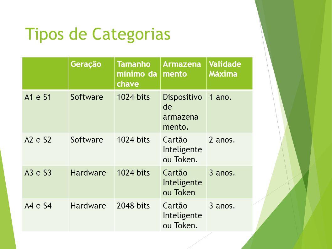 Tipos de Categorias GeraçãoTamanho mínimo da chave Armazena mento Validade Máxima A1 e S1Software1024 bitsDispositivo de armazena mento.