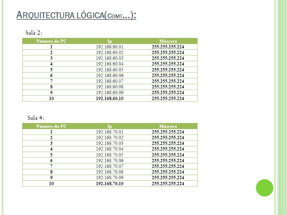 A RQUITECTURA LÓGICA ( C OMT …): Número do PCIpMáscara 1192.168.60.01255.255.255.224 2192.168.60.02255.255.255.224 3192.168.60.03255.255.255.224 4192.