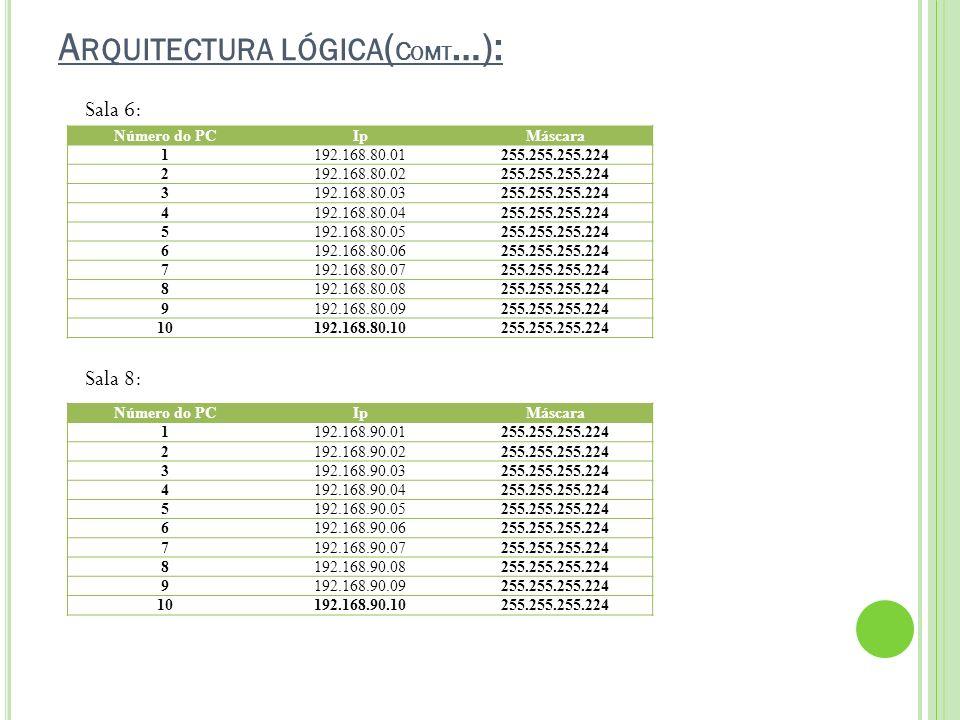 A RQUITECTURA LÓGICA ( C OMT …): Número do PCIpMáscara 1192.168.80.01255.255.255.224 2192.168.80.02255.255.255.224 3192.168.80.03255.255.255.224 4192.