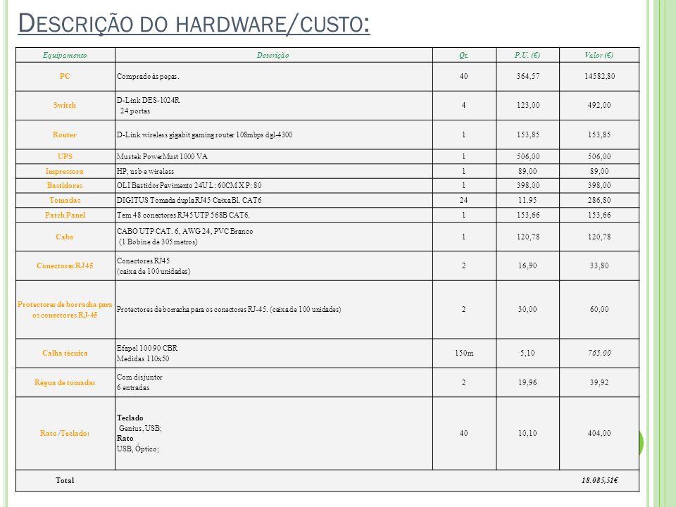 D ESCRIÇÃO DO HARDWARE / CUSTO : EquipamentoDescriçãoQt.P.U. ()Valor () PCComprado às peças.40364,5714582,80 Switch D-Link DES-1024R 24 portas 4123,00