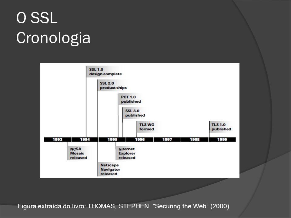 O SSL Arquitetura Atua entre a camada TCP/IP e a de Aplicações Distinção entre Cliente e Servidor Conjunto de protocolos dividido em camadas