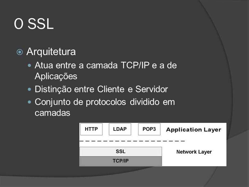 O SSL Protocolos Handshake Protocol Negocia-se a comunicação Troca de chaves Encriptação e autenticação Alert Protocol Funcionamento e transmissão Change Cipher Spec Determina estágio de mudança para mensagens criptografadas Record Protocol Encapsula, encripta e/ou adiciona MACs Segurança e Integridade